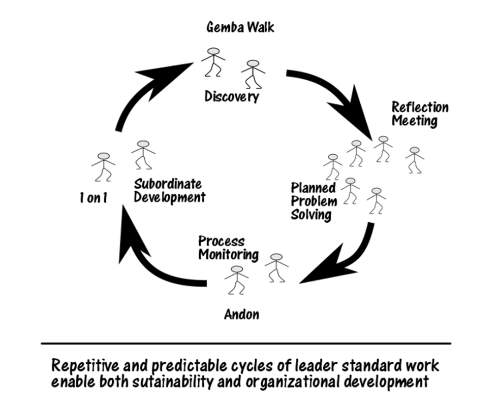 Repetitive and predictable cycles of leader standard work enable both sustainability and organizational development