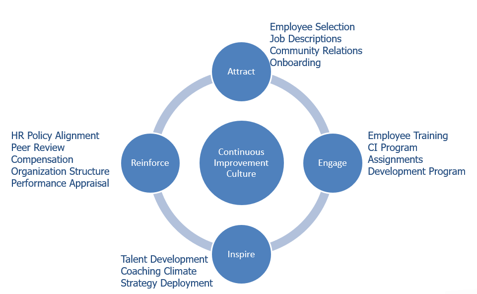 Continuous Improvement Culture: Attract, Engage, Inspire, Reinforce