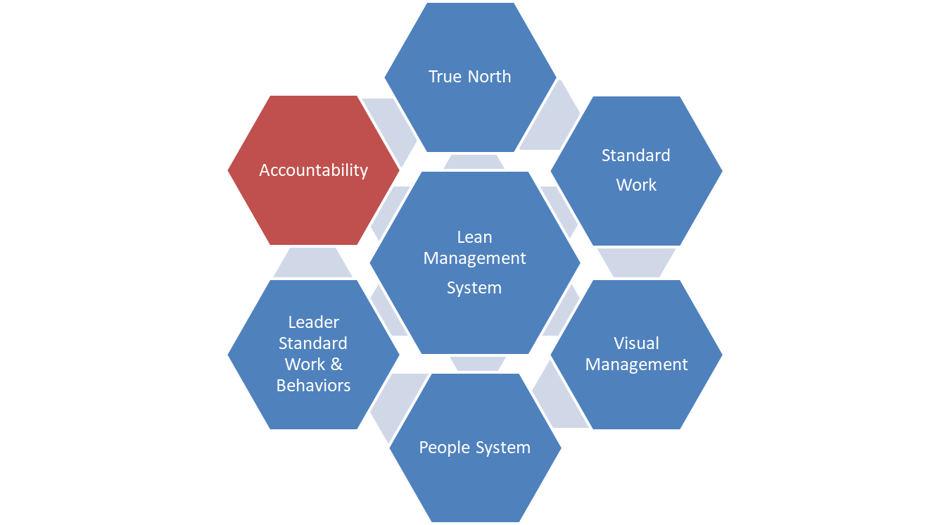 The Lean Management System: Accountability