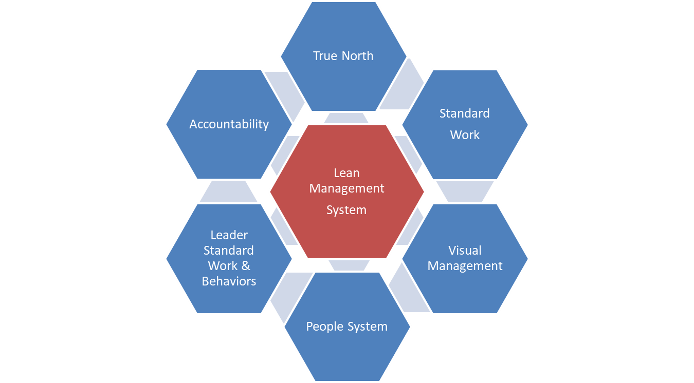 Lean Management System Overview