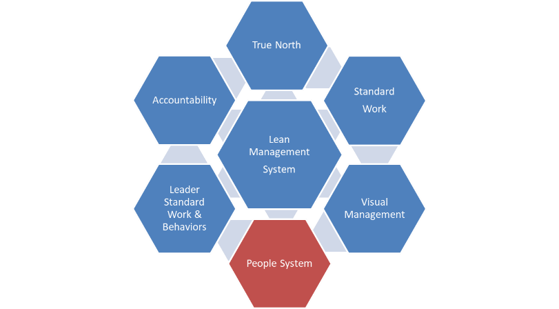 The Lean Management System: People Systems