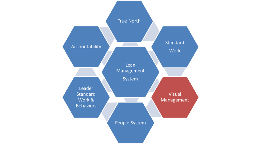The Lean Management System: Visual Management