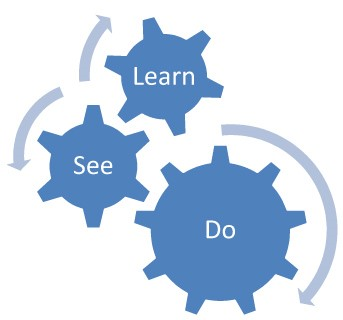 Learn-See-Do