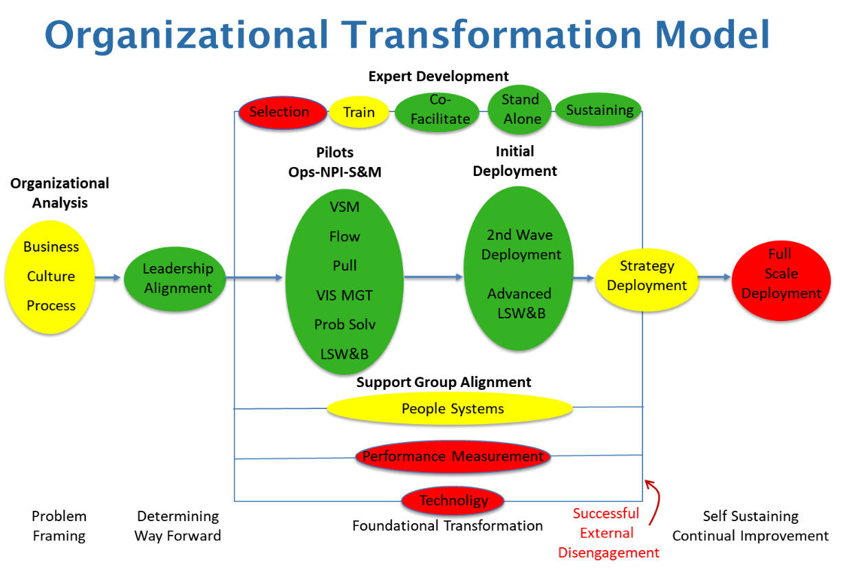 Depiction of the Organizational Lean Transformation Model